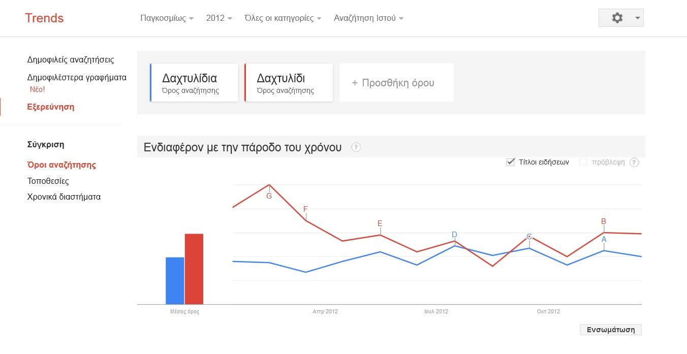 SEO Google Trends